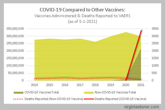 VAERS Covid vs non-covid vaccines & deaths as of 5-1-2021.jpg